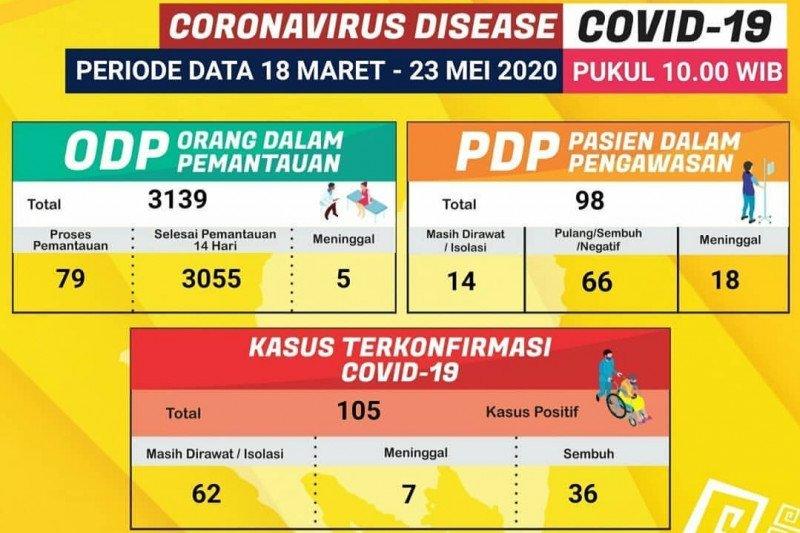 Dua pasien positif COVID-19 sembuh