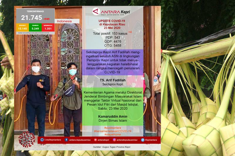 Update COVID-19 hari ini (23/05) di Kepulauan Riau