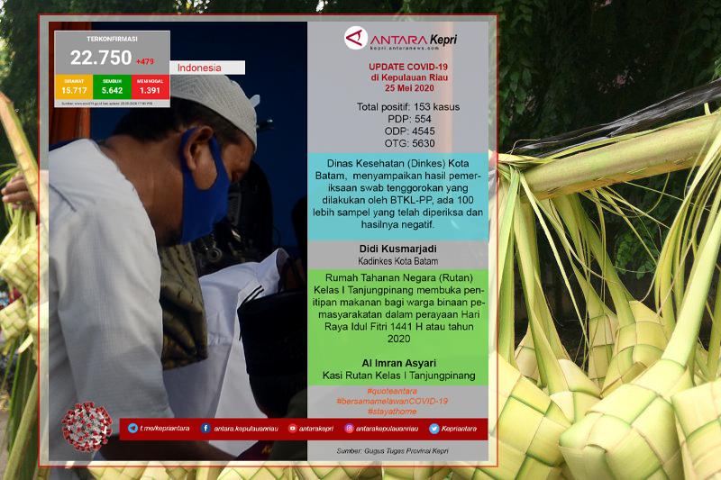Update COVID-19 di Kepulauan Riau hari ini