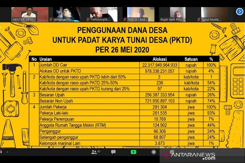 Kemendes PDTT telah menyalurkan Rp978 miliar untuk Padat Karya Tunai