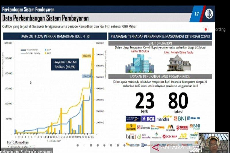 "BI Sultra: ""Outflow"" saat Idul Fitri sebesar Rp686 miliar"
