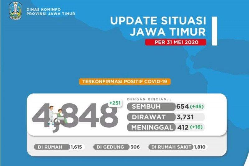 Pasien terkonfirmasi positif COVID-19 di Jawa Timur capai 4.848 orang