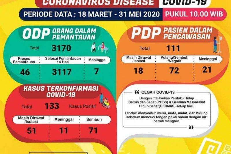 Di Lampung pasien sembuh COVID-19 menjadi 71 orang
