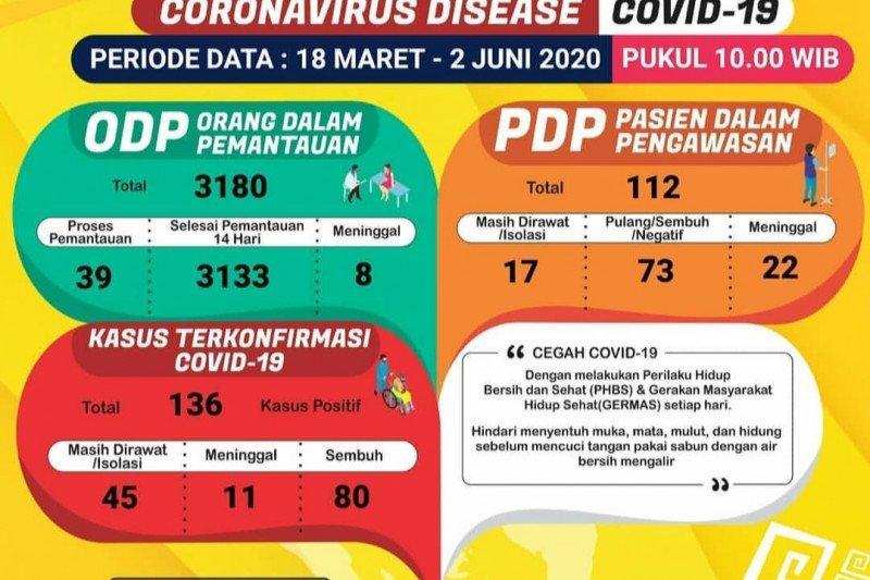 Pasien sembuh COVID-19 di Lampung bertambah jadi 80 orang
