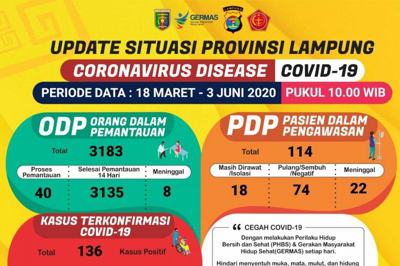 Pasien sembuh COVID-19 di Lampung kembali  bertambah
