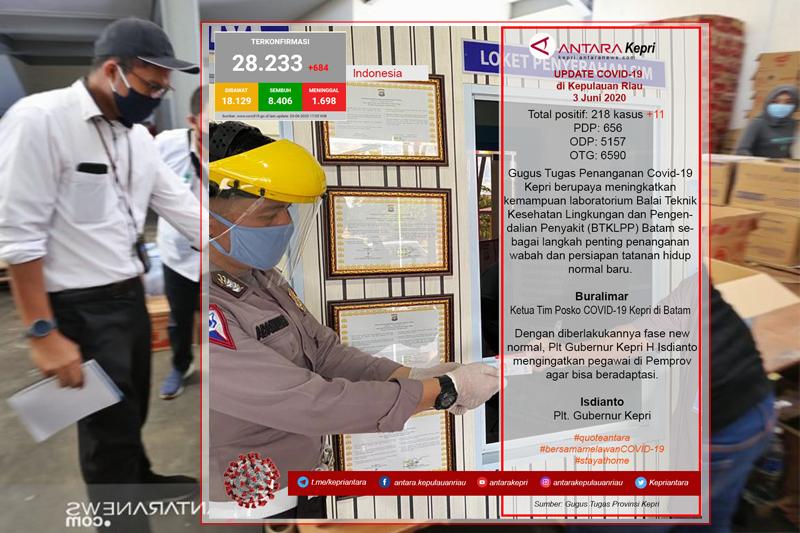 Update COVID-19 di Kepulauan Riau hari ini (03/06)