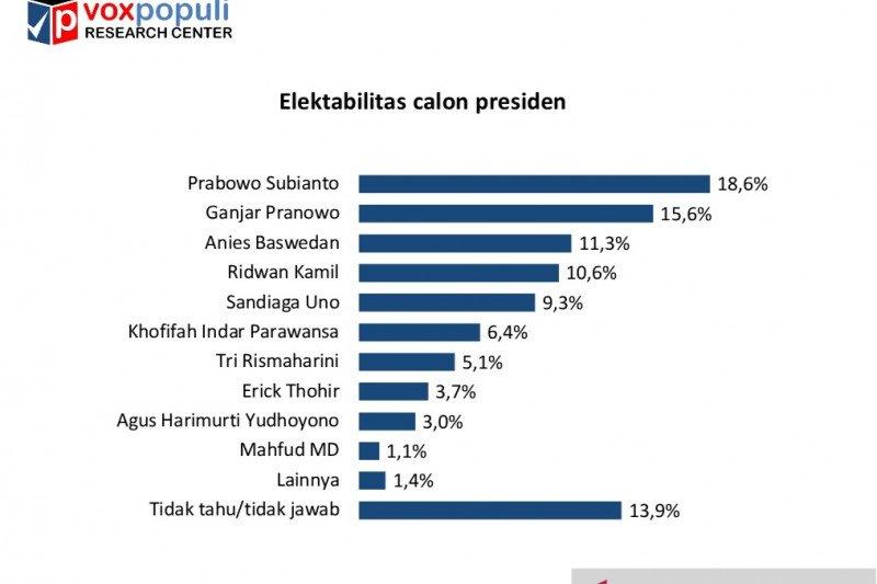 Elektabilitas Prabowo dibayangi Ganjar, Anies dan Ridwan Kamil
