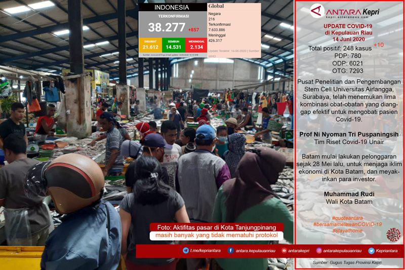 Update data COVID-19 di Kepulauan Riau, Ahad (14/06)