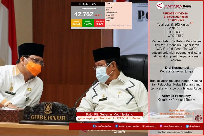 Update COVID-19 di Kepulauan Riau, Kamis (18/06)