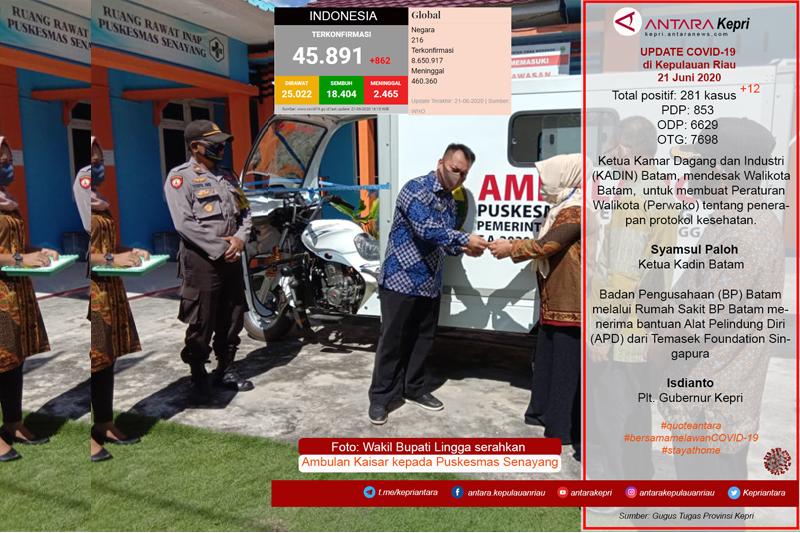 Update COVID-19 di Kepulauan Riau, Ahad  (21/06)