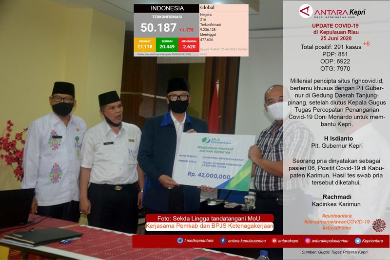 Update COVID-19 di Kepulauan Riau, hari ini Kamis (25/06)