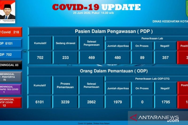 Lagi, TKA Tiongkok di Batam positif COVID-19