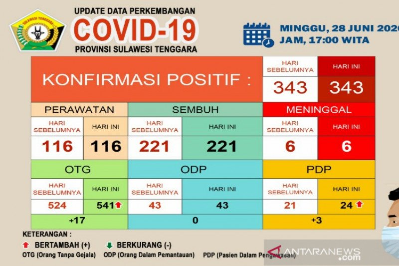Di Sultra, pasien sembuh dari COVID-19 sebanyak 221 dari 343 kasus
