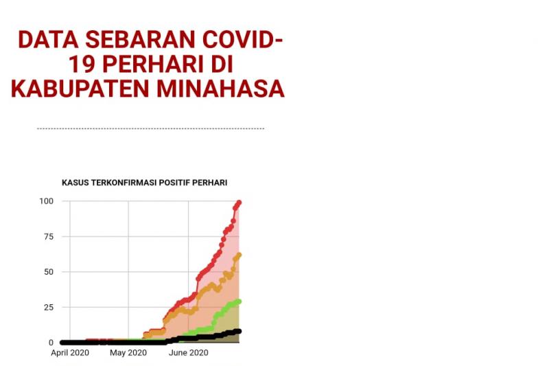 Minahasa tambah tiga positif, total 102 COVID-19