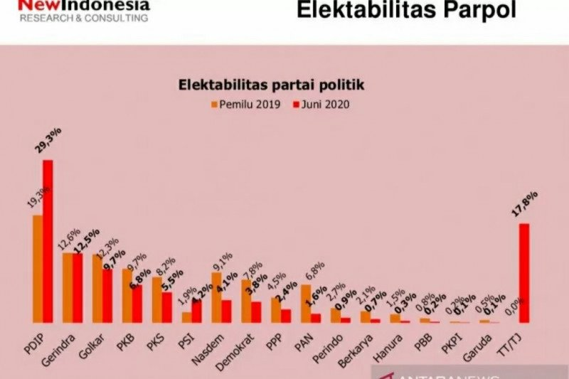 Survei: elektabilitas PDI Perjuangan tertinggi