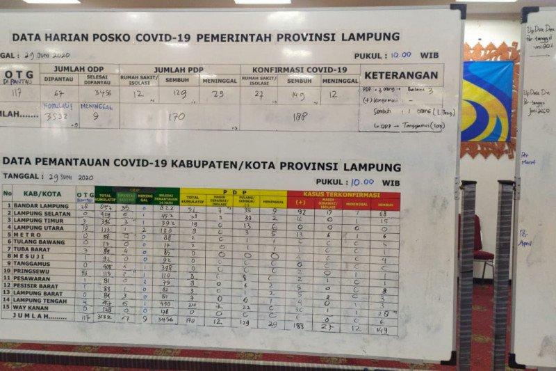Lampung nihil kasus COVID-19 dalam tiga hari beruntun