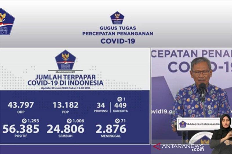 Yurianto: Positif COVID-19 bertambah 1.293, sembuh bertambah 1.006