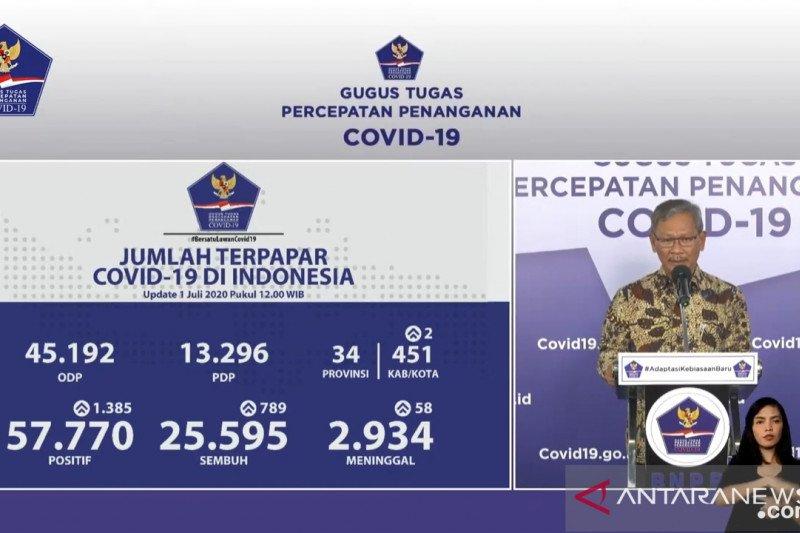 Positif COVID-19 bertambah 1.385 orang, sembuh 789 orang