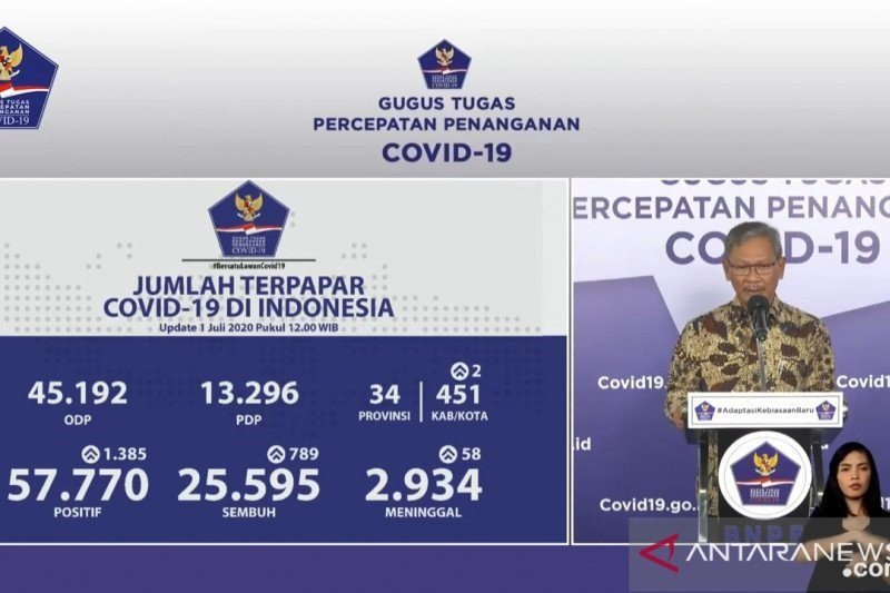 Indonesia adds 1,447 COVID-19 cases, 651 recoveries