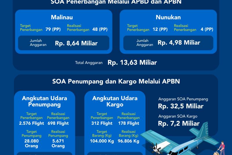 SOA APBN dan APBD 2020 Beroperasi Lagi