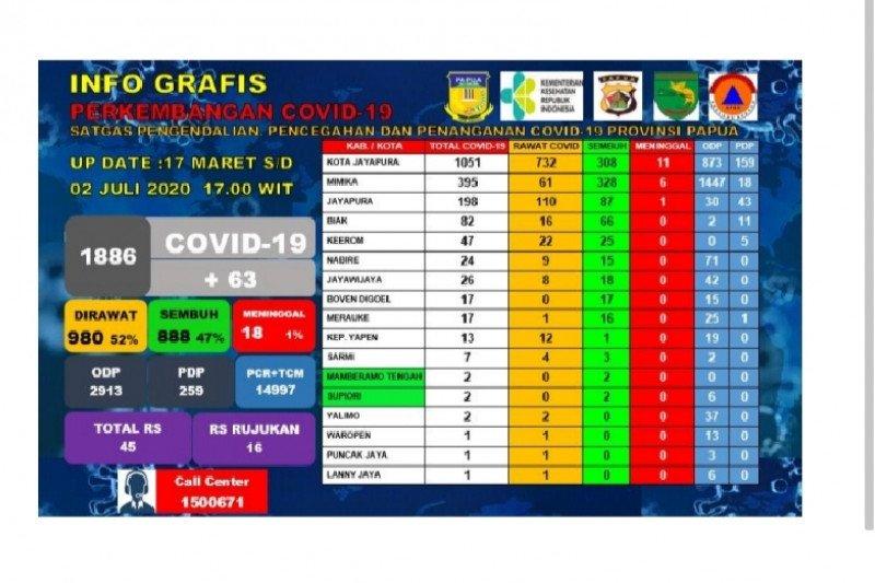 Data pasien positif COVID-19 di Papua