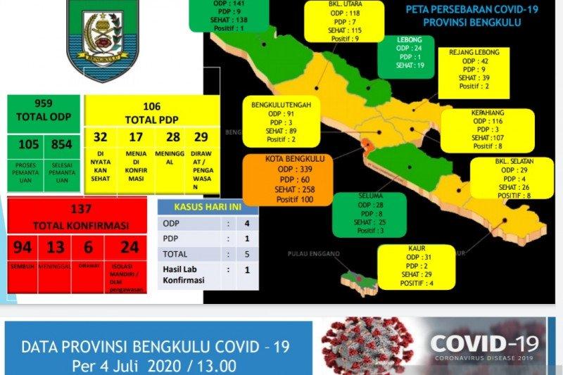 Lagi, satu pasien positif COVID-19 di Bengkulu meninggal dunia