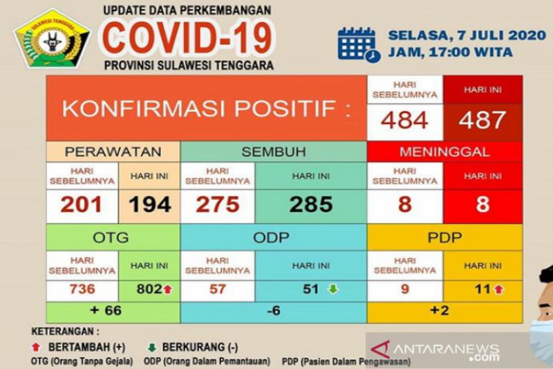 Kasus sembuh COVID-19 di Sultra bertambah 10 total 285 orang