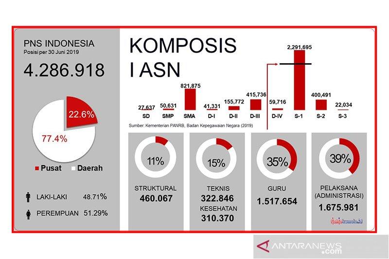 Tjahjo Kumolo paparkan komposisi ASN di Indonesia