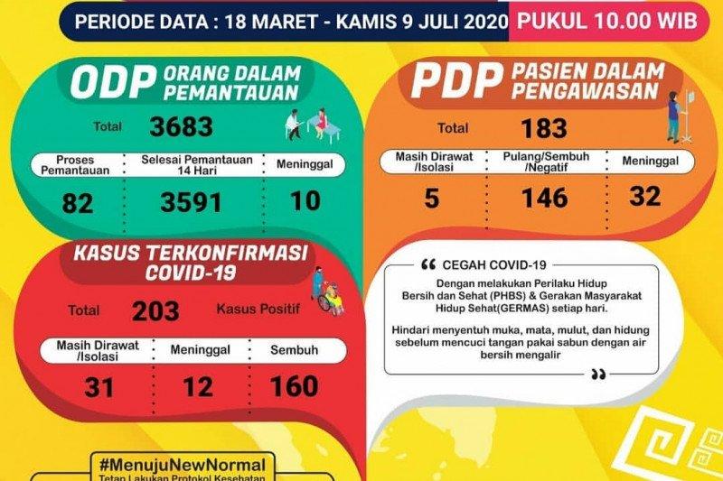 Jumlah kasus positif COVID-19 di Lampung bertambah satu, totalnya jadi 203