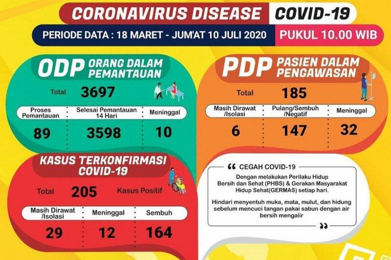 Lampung Timur catatkan kasus pertama konfirmasi positif COVID-19