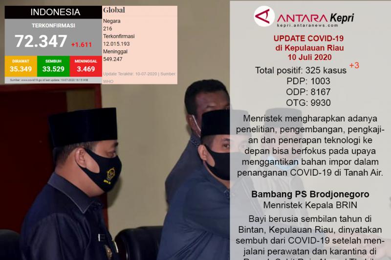 Update COVID-19 di Kepulauan Riau, Jumat (10/07)