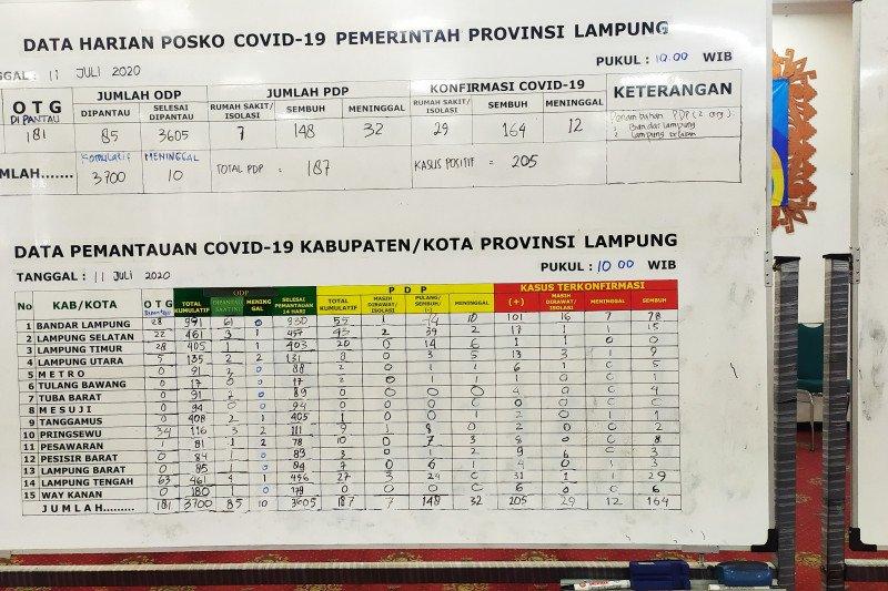 Kasus positif COVID-19 nihil, PDP bertambah dua orang