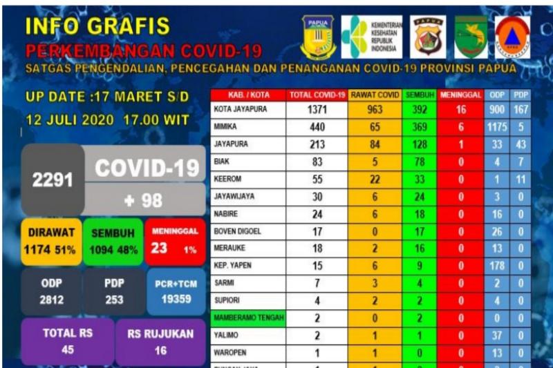 Jubir: Warga positif  COVID-19 di Papua bertambah menjadi 2.291orang
