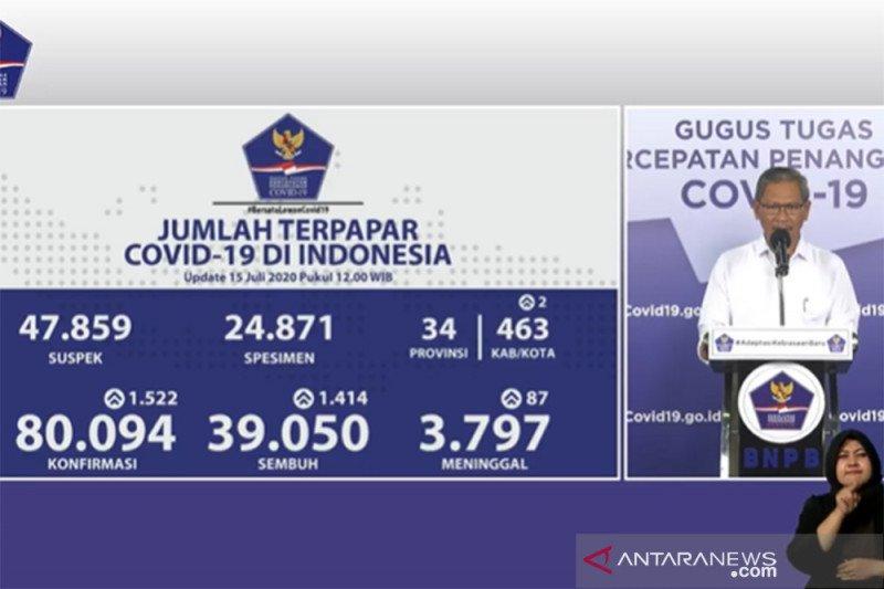 Jubir Pemerintah : Positif COVID-19 bertambah 1.522, sembuh bertambah 1.414
