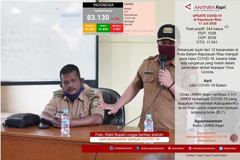 Update COVID-19 di Kepulauan Riau hari ini, Jumat (17/07)