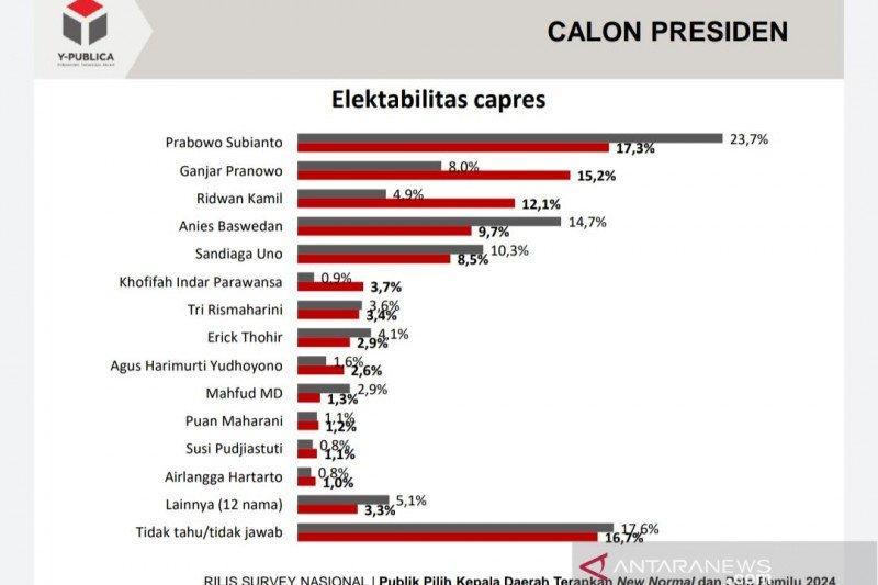 Survei Y-Publica sebut Prabowo Capres terkuat
