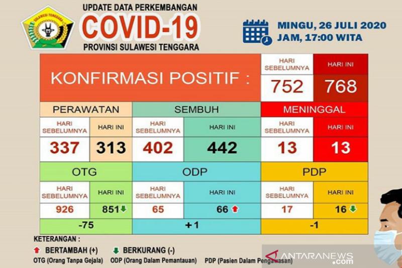 Di Sultra, pasien sembuh COVID-19 bertambah 40 menjadi 442 orang