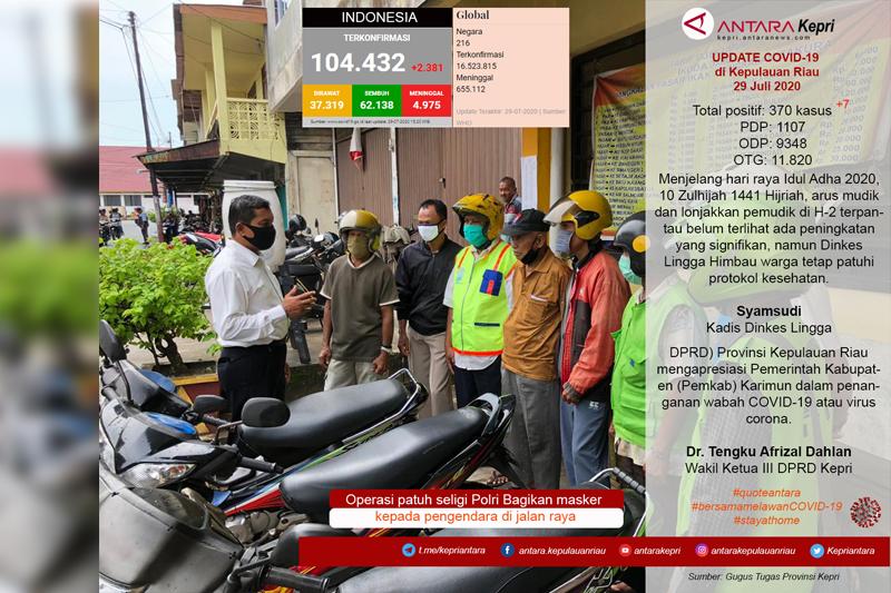 Update COVID-19 di Kepulauan Riau Selasa (29/07)