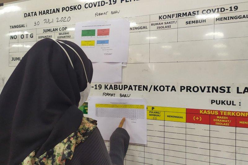 Kasus konfirmasi positif COVID-19 Lampung pada Kamis bertambah tiga orang