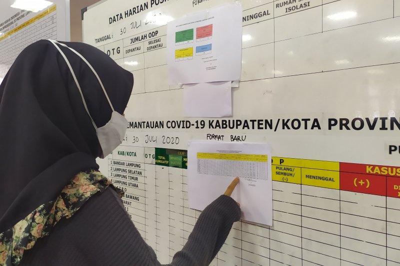 Kasus konfirmasi positif COVID-19 Lampung bertambah tiga
