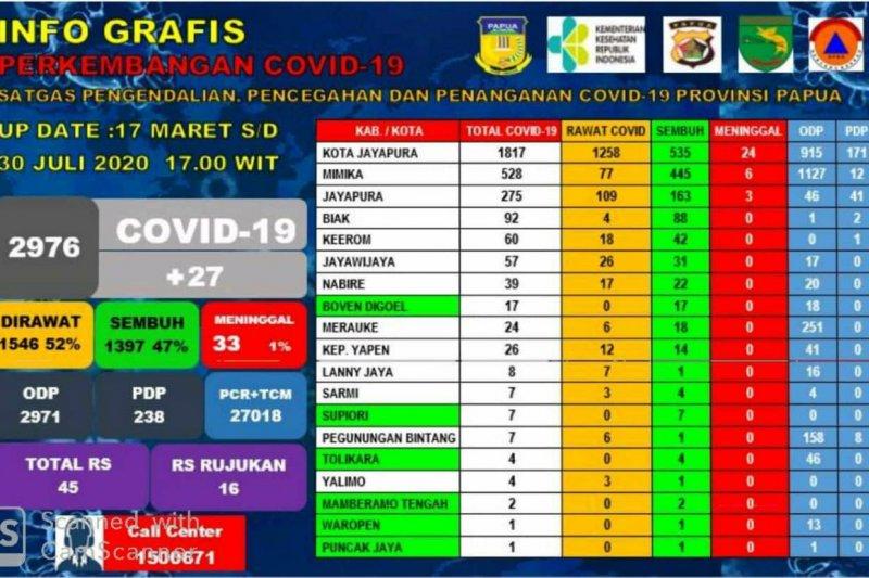 Enam kabupaten di Papua bebas dari COVID-19