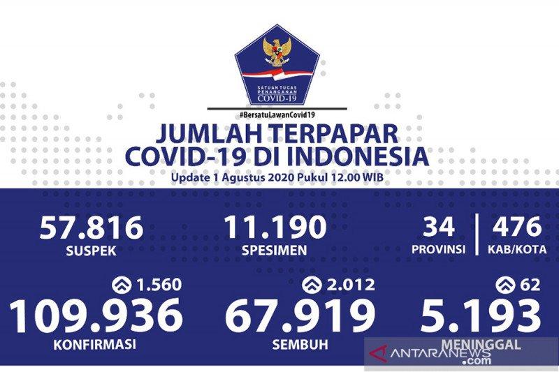 Positif COVID-19 Indonesia bertambah 1.560, sembuh 2.012