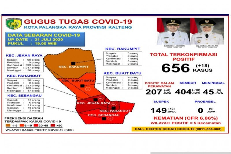 Pasien sembuh dari COVID-19 di Palangka Raya capai 404 orang