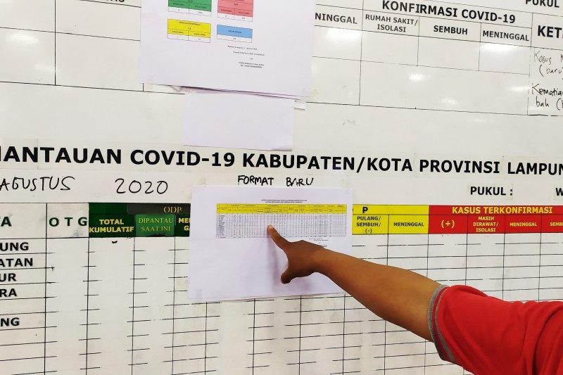 Kasus konfirmasi positif COVID-19 Lampung bertambah 8 orang, satu orang meninggal