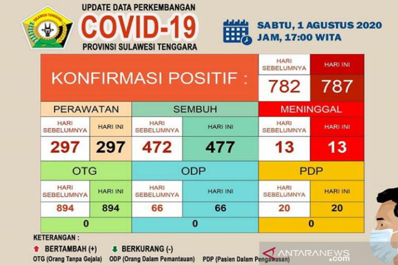 Awal Agustus kasus sembuh COVID-19 di Sultra jadi 477 dari 787