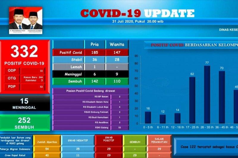 Belasan pelajar dan anggota Polri di Batam positif terjangkit COVID-19