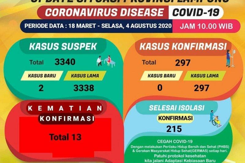 Dinkes catat tidak ada penambahan konfirmasi baru COVID-19 di Lampung