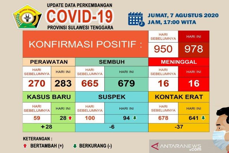 Di Sultra, pasien sembuh dari COVID-19 sebanyak 679 dari 978 kasus