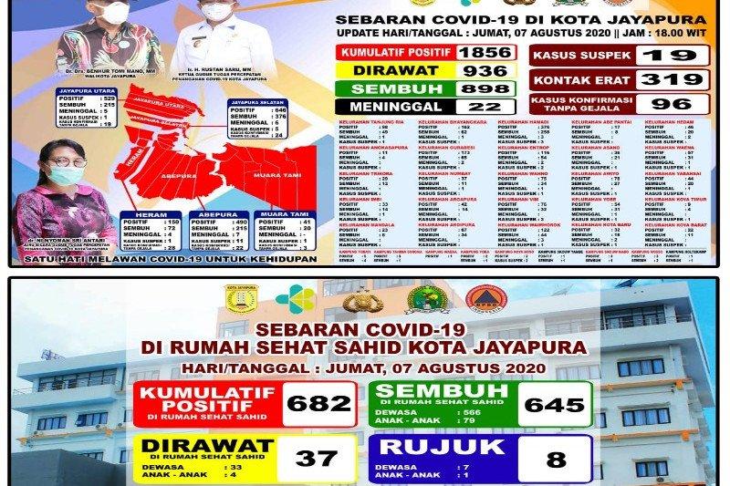 Kabar baik,645 pasien positif COVID-19 dirawat di Hotel Sahid Jayapura sembuh