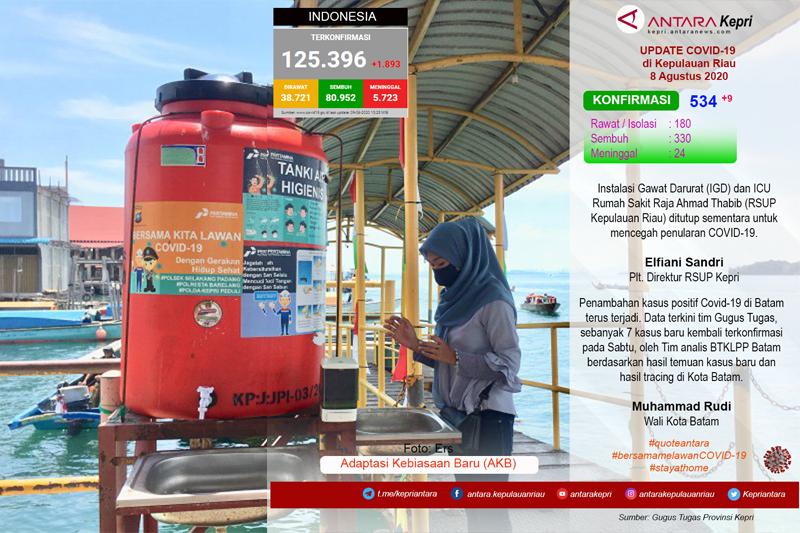 Update COVID-19 di Kepulauan Riau,  Sabtu (08/08).